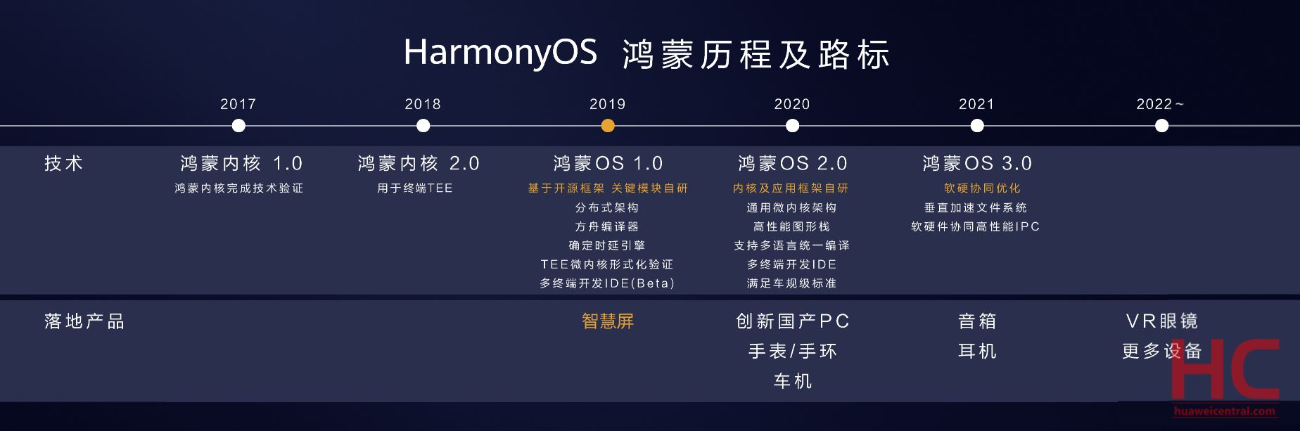 HarmonyOS Roadmap