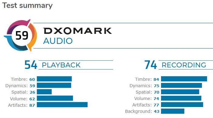 DXOMARK Audio Test Summary