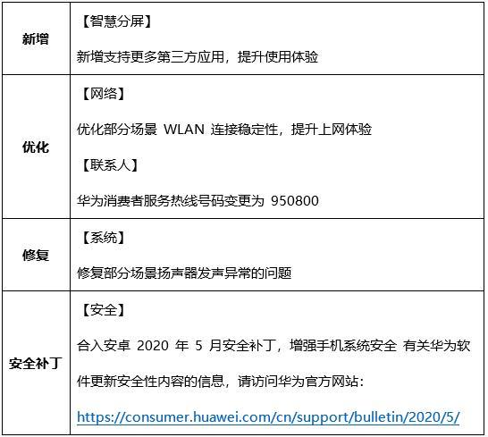 Huawei Mate 20 Series May 2020 Update Changelog