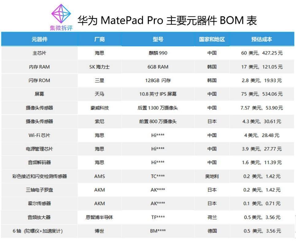 Huawei MatePad Pro BOM