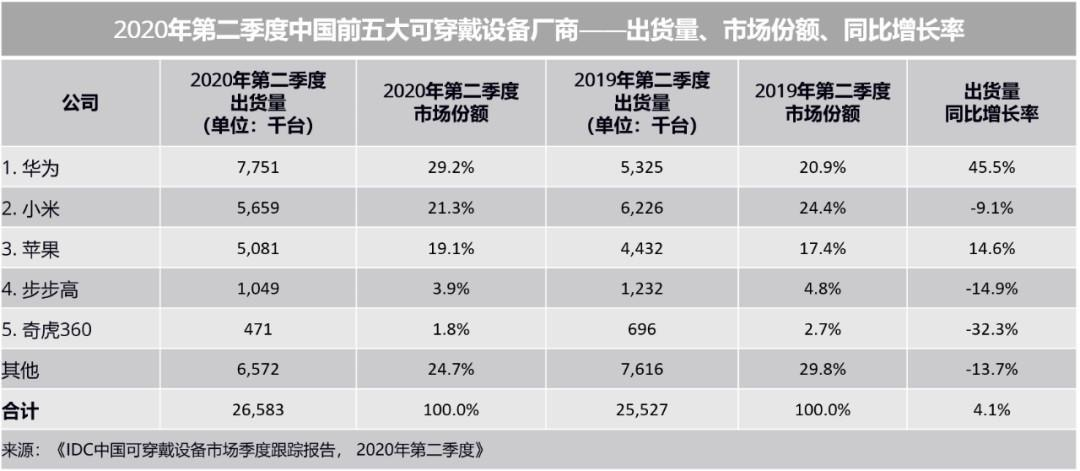 IDC 2020 Q2 China's Wearable Market Results
