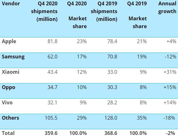 Global smartphone market share Q4 2020