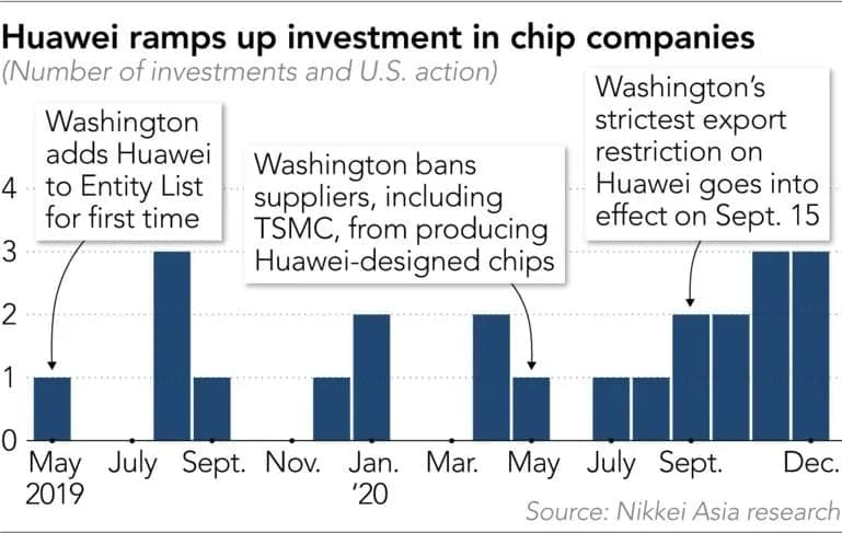 Huawei Investment after u.s. ban