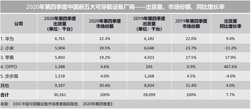 Huawei continua a liderar o mercado de Wearables da China no quarto trimestre de 2020: IDC 2