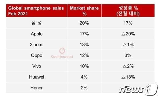 Samsung lidera lista de fabricantes global, Huawei ocupa o sexto lugar em fevereiro de 2021: Counterpoint 2