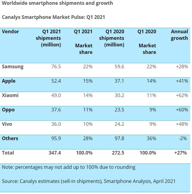 Huawei slipped to 7th spot in the global smartphone market: Canalys Q1 2021 Result