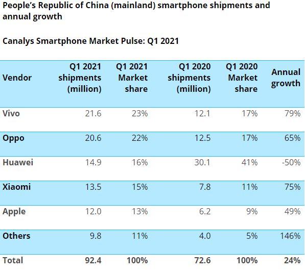 Vivo, OPPO e Huawei são os três principais fornecedores na China, revela a Canalys Smartphone Shipment Report Q1 2021 3
