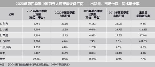 Huawei Watch GT 2 Pro e FreeBuds Pro contribuíram (muito) para os resultados da Huawei no quarto trimestre de 2020 2
