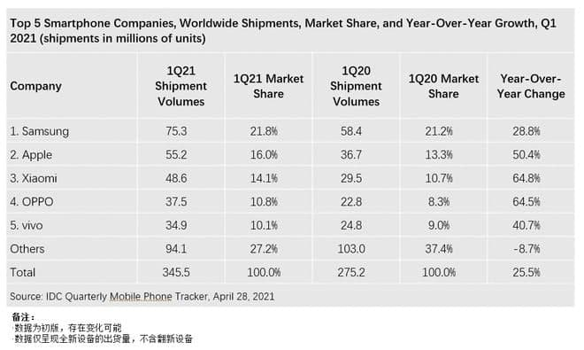 IDC Global Smartphone Shipment Report: Samsung becomes no.1, Huawei slips from top 5
