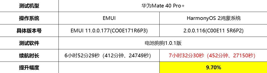 https://www.huaweicentral.com/wp-content/uploads/2021/06/harmonyos-vs-emui-11-battery-endurance-test.jpg