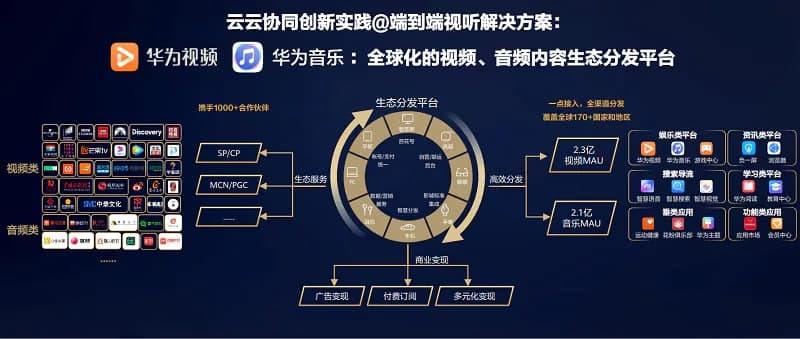 Huawei HMS é o terceiro maior ecossistema de aplicações móveis do mundo, com mais de 730 milhões de utilizadores 2