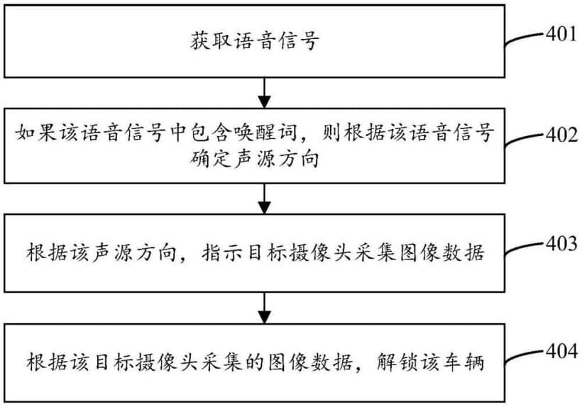 Huawei Vehicle unlocking patent