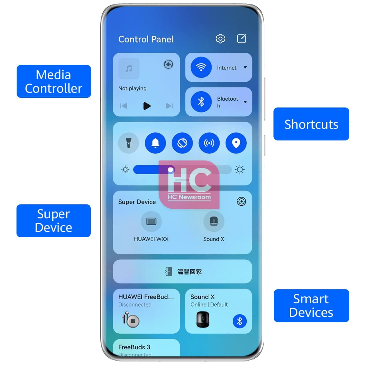 HarmonyOS Control panel