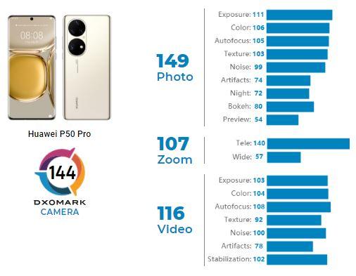 Huawei P50 Pro Rear camera DXOMARK score