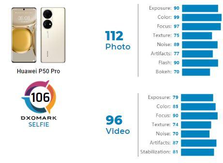 Huawei P50 Pro DXOMARK selfie camera