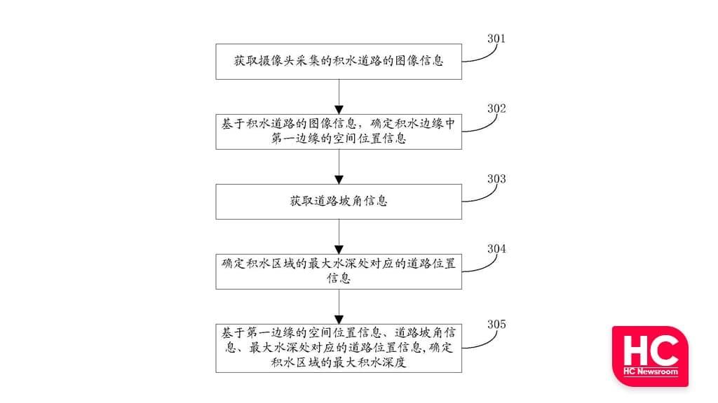 Huawei Smart Car Water measurement