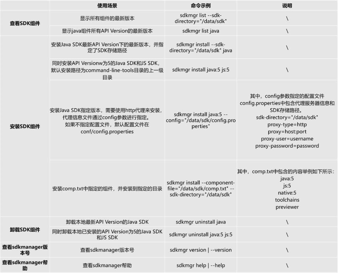 sdkmgr SDK management tool