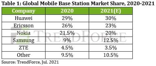 Trendforce mobile base station market share