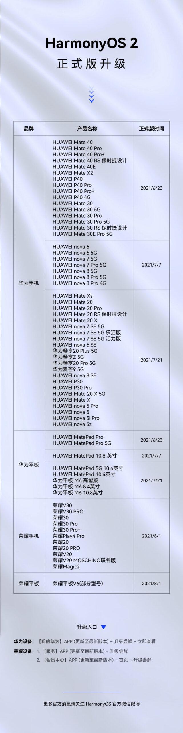 65 HarmonyOS stable devices