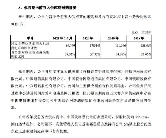 Huawei China Mobile Suppiler list