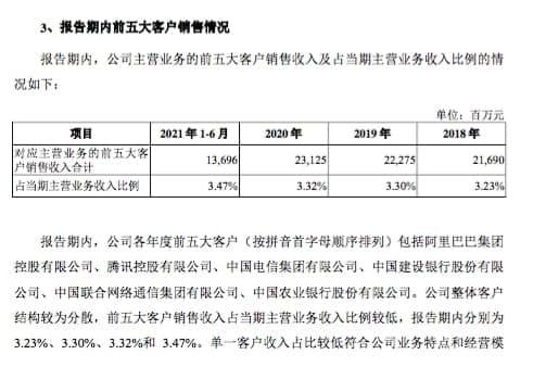 Huawei China Mobile Customer list