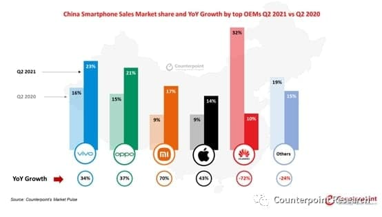 China Smartphone Market Counterpoint