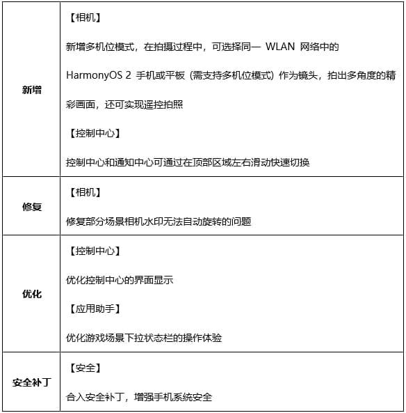 Huawei Mate 40E harmonyOS update
