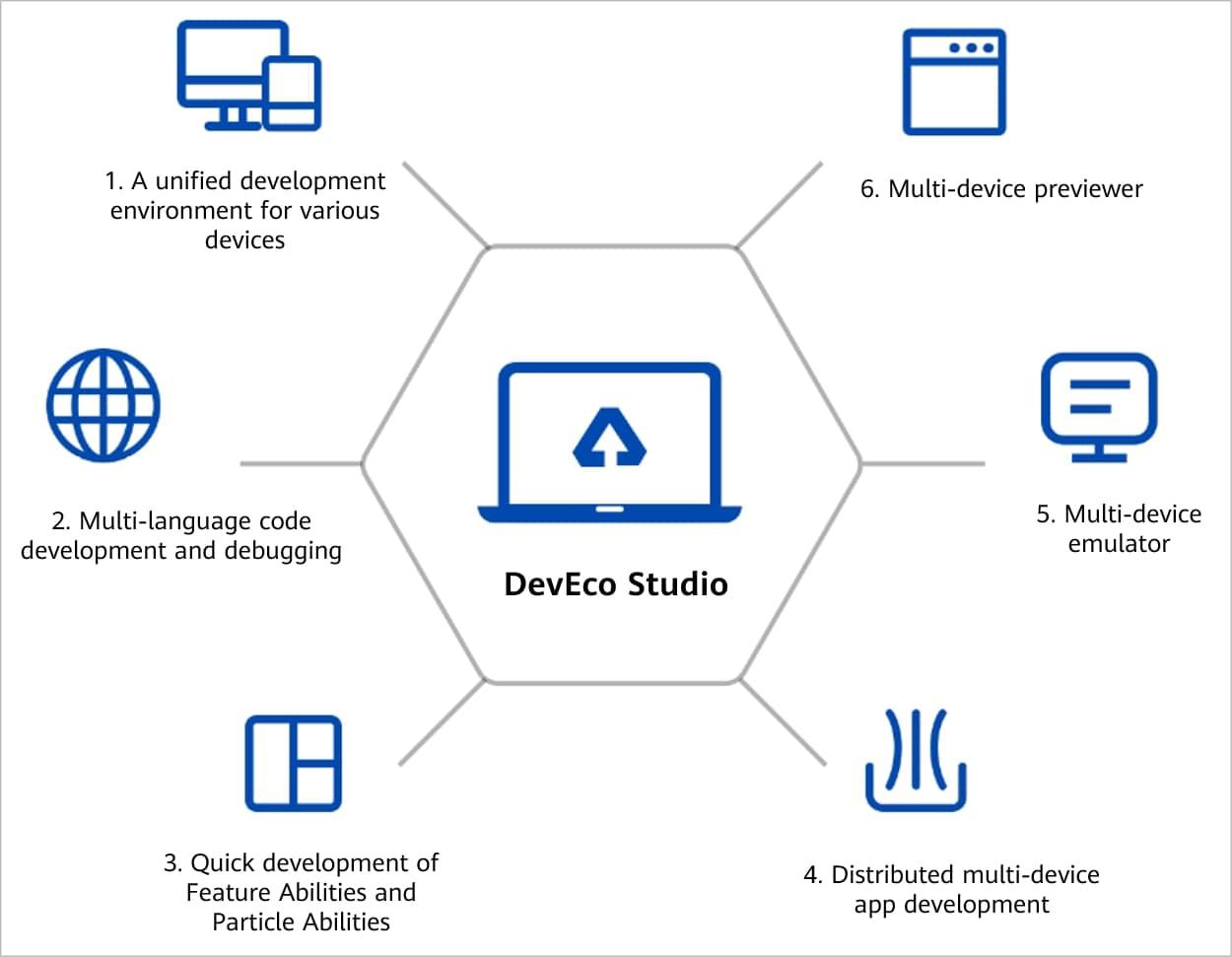 DevEco Studio