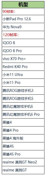 Honor of kings 120hz devices