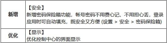 Huawei password safe featrue