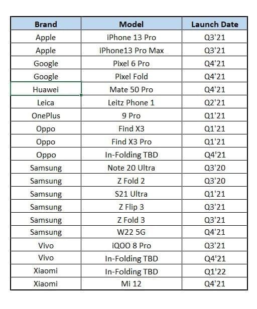 Huawei Mate 50 Pro 120Hz