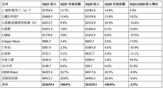IDC Server Market 2021
