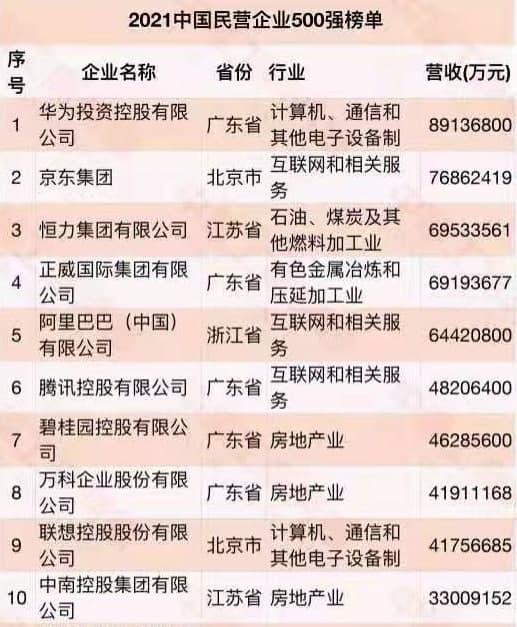 China top 500 private enterprises list