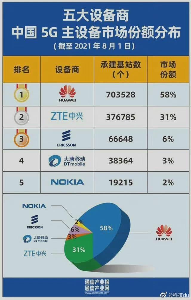 Huawei China 5G base station