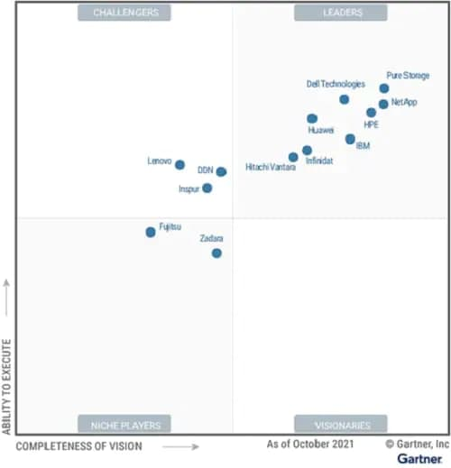 Huawei storage Gartner Report
