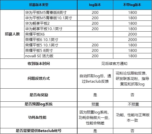 Huawei HarmonyOS beta recruitment