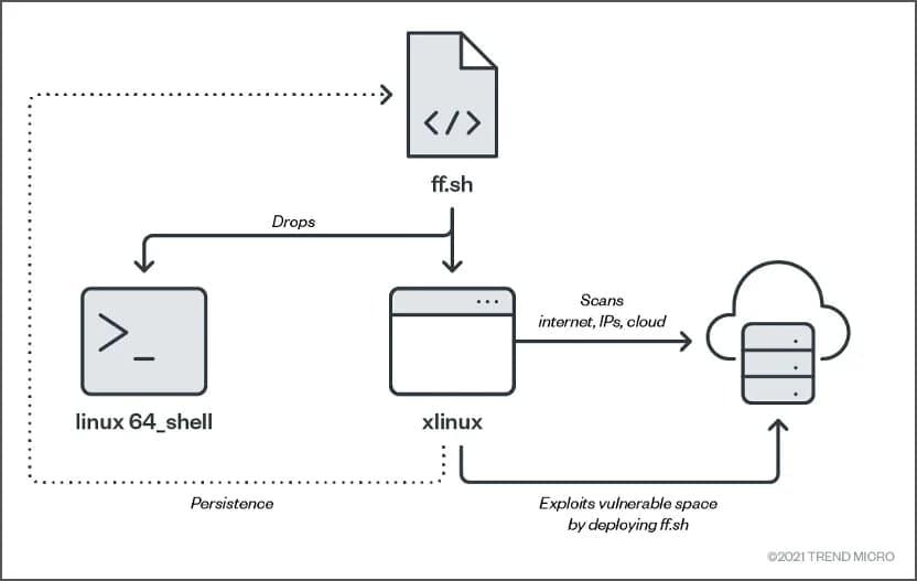 Huawei Cloud malware