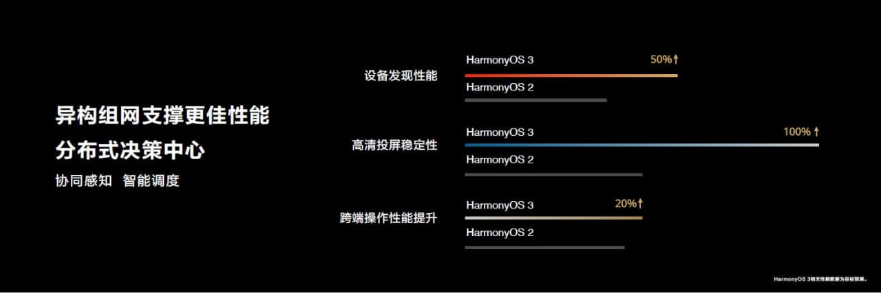 HarmonyOS 3 developer Preview