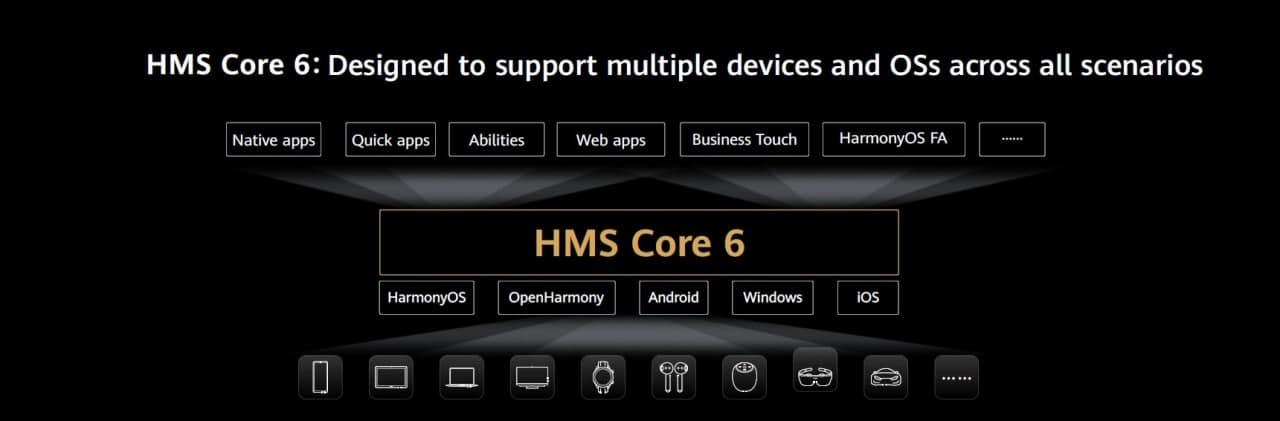 HMS Core 6 cross operating system