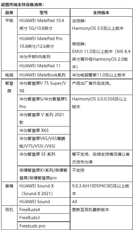 HarmonyOS Super Devices list